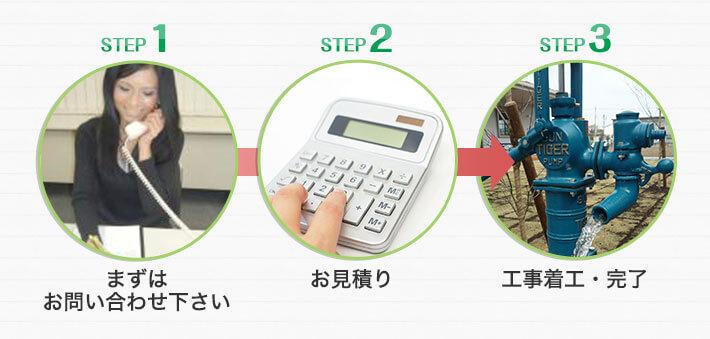 step1 まずはお問い合わせください<br /> step2 お見積もり<br /> step3 工事着工・完了